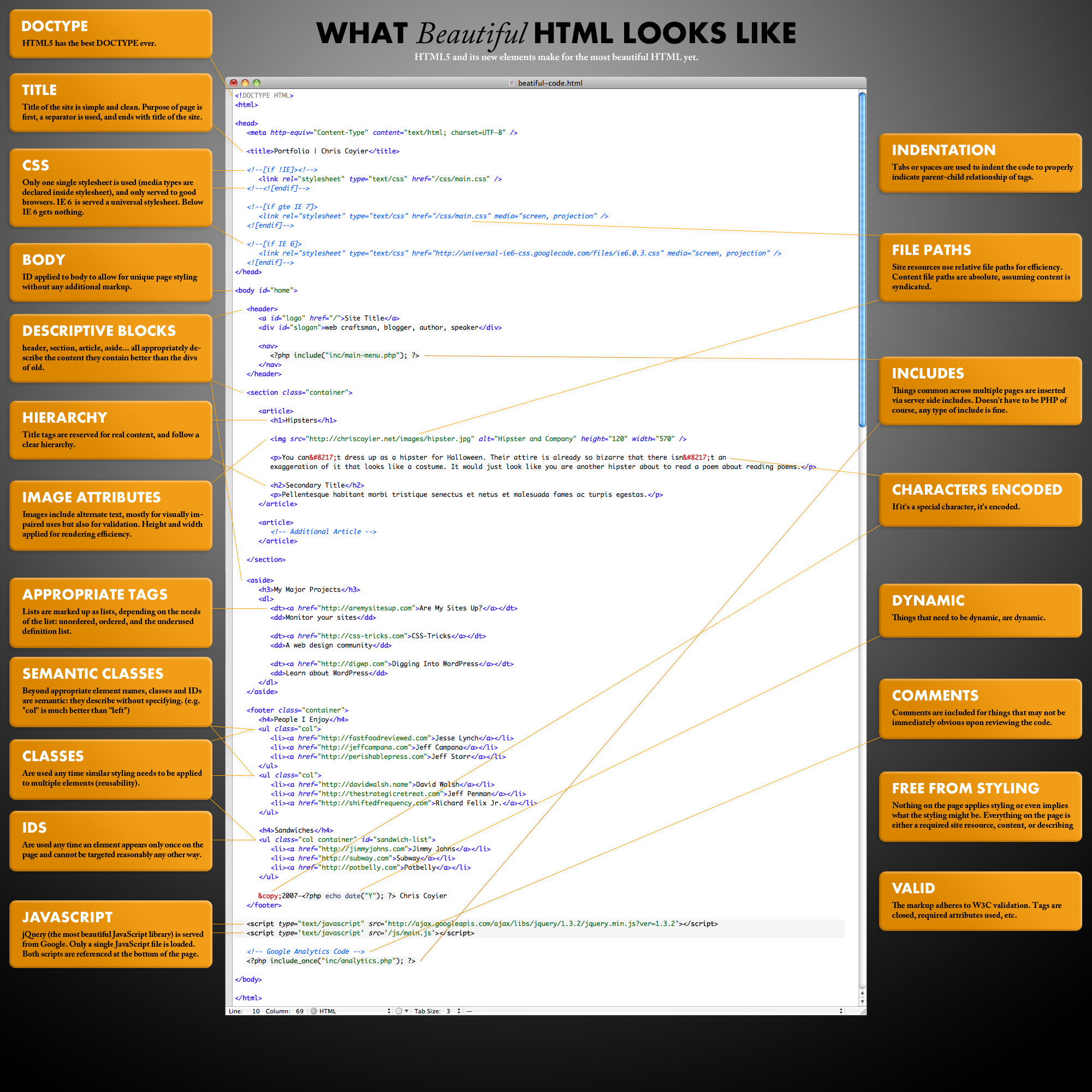 What Beautiful Html Code Looks Like Css Tricks Depending Upon How Much You Want To Do Can Leave It There Or Give Large