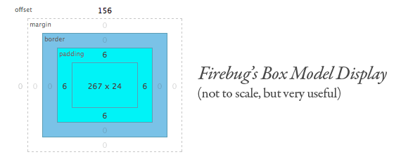The Css Box Model Css Tricks