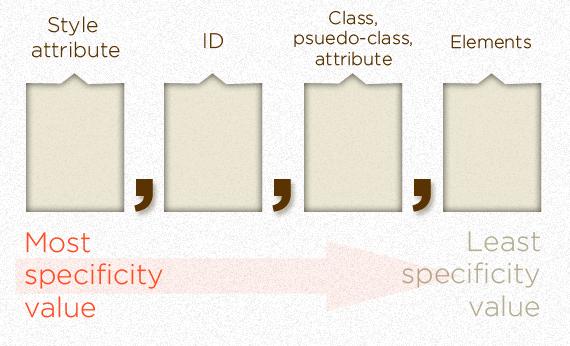 הדגמת חישוב משקל סלקטורים