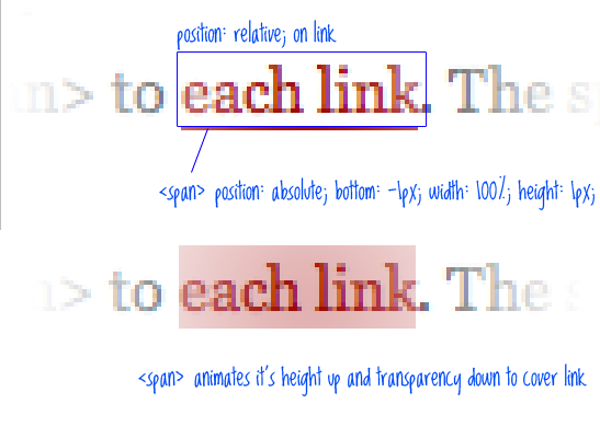 "Background Lines Css P"").css(""line-height"