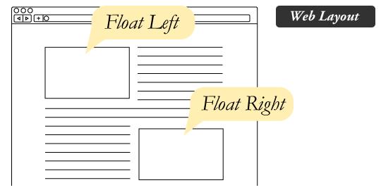 左浮动和右浮动的图形