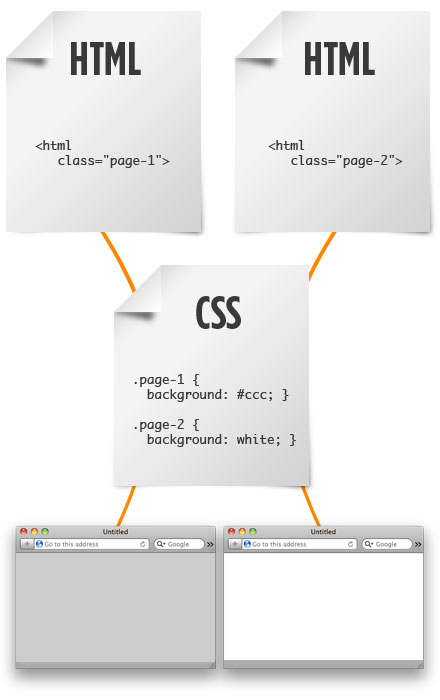 how to create a class in html css