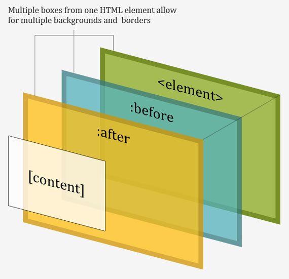 A whole bunch of amazing stuff pseudo elements can do css tricks - Css div background ...