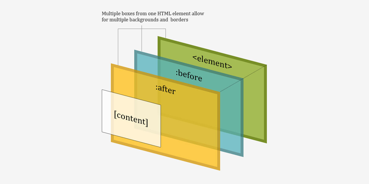 A Whole Bunch of Amazing Stuff Pseudo Elements Can Do | CSS