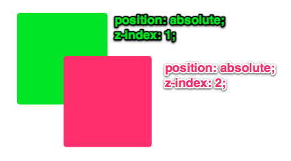 Z Index Css Tricks