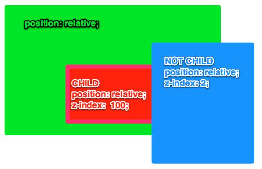 z-index | CSS-Tricks