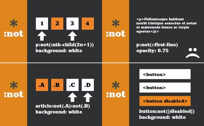 not() | CSS-Tricks