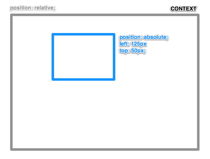 Css position absolute and relative dating