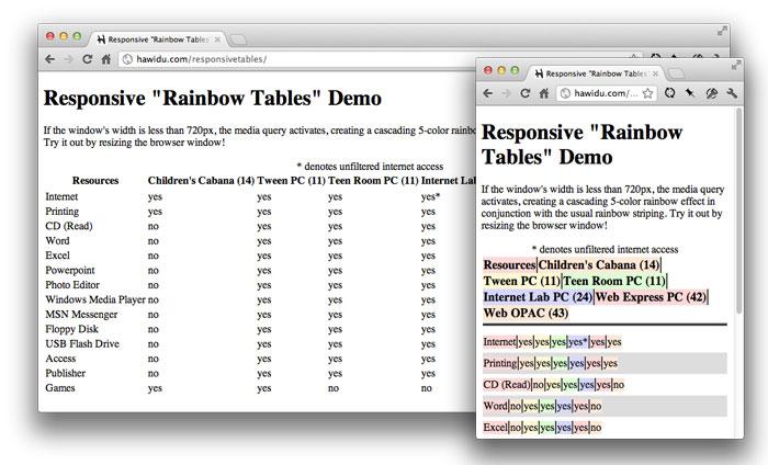 Responsive Data Table Roundup | CSS-Tricks