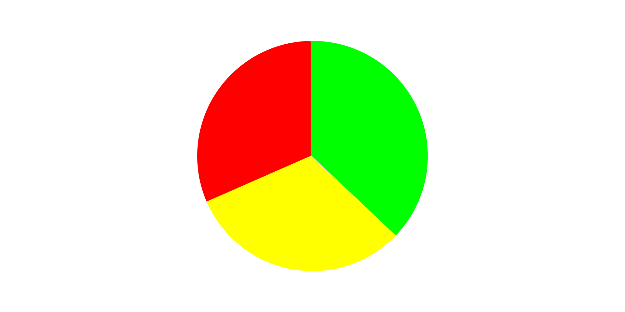 Css conic gradient css tricks a mockup illustrating a conic gradient emulating a simple three color pie chart ccuart Gallery