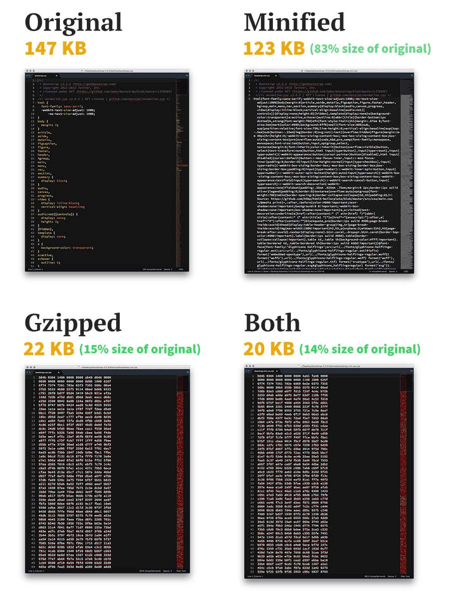 The Difference Between Minification and Gzipping | CSS-Tricks