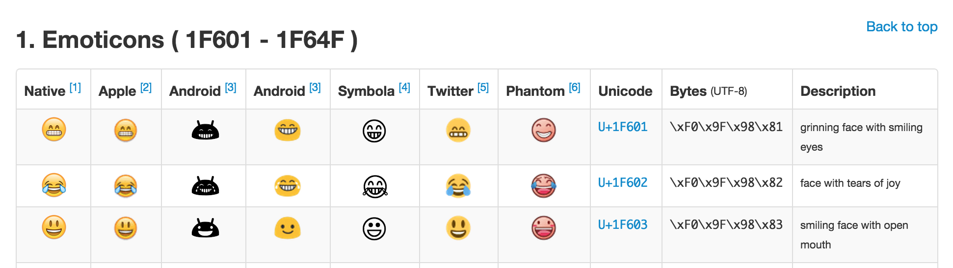 Emoji Toggles! | CSS-Tricks
