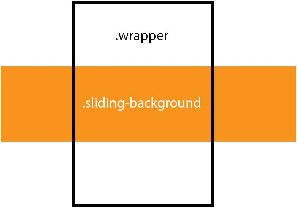 Creating a css sliding background effect css tricks there is one element that fits the exact width of the viewport and another that runs through and overflows it that means we only need to create two malvernweather