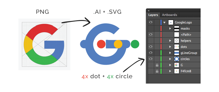 Recreating the Google Logo Animation with SVG and GreenSock | CSS-Tricks