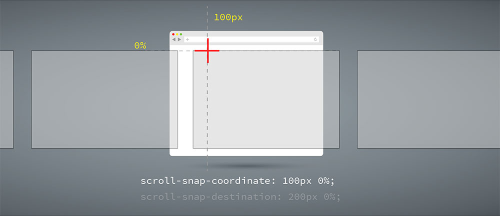 scroll-snap-coordinate