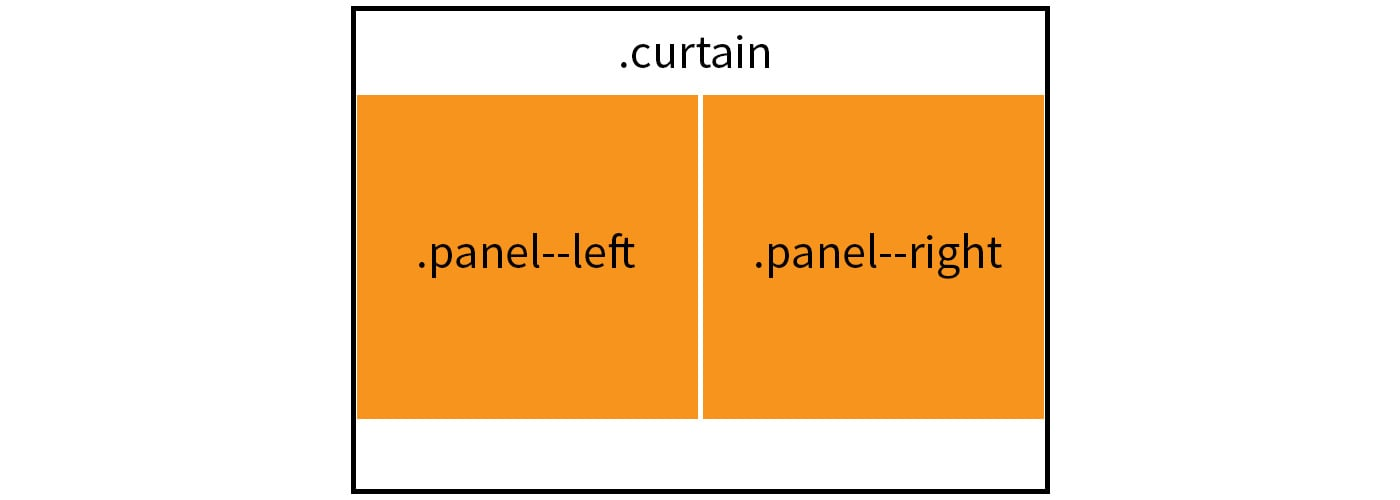 Creating a css curtain opening effect css tricks d when the curtain panels slide open they will reveal a prize as the fourth element malvernweather