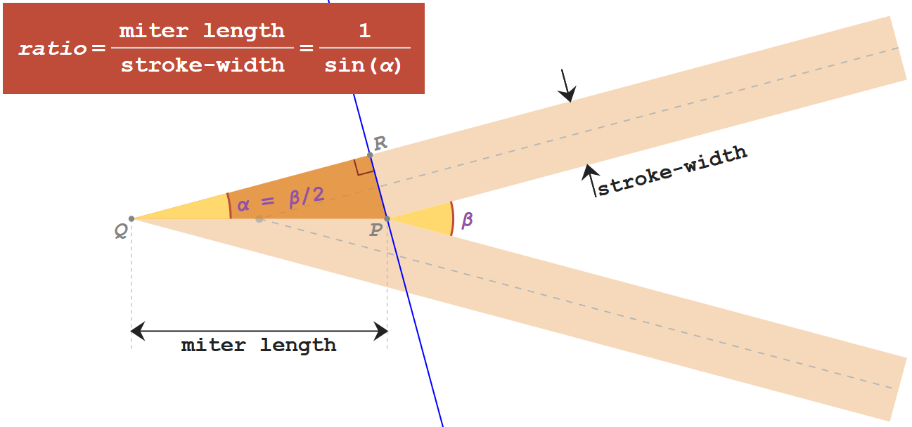 Tight Fitting Svg Shapes The Present And Future Css Tricks Following Diagram Illustrates Model Of Trebuchet To Use External Javascript