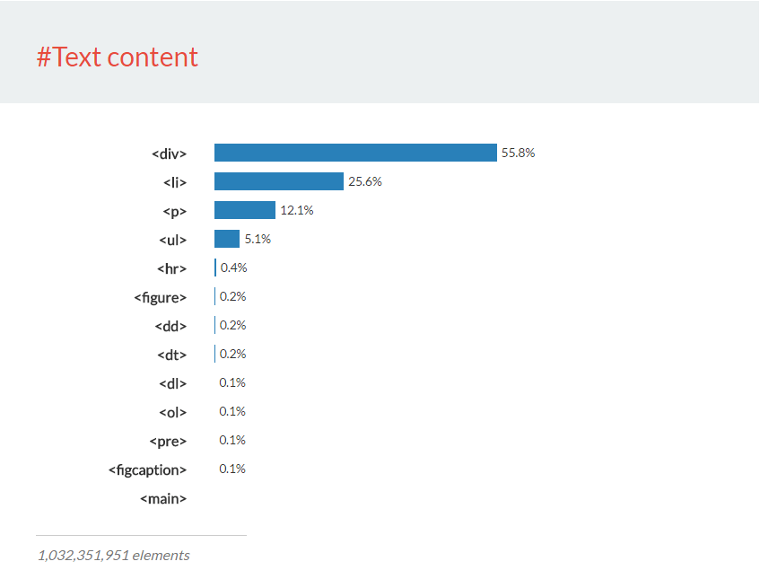 The Average Web Page (Data from Analyzing 8 Million Websites