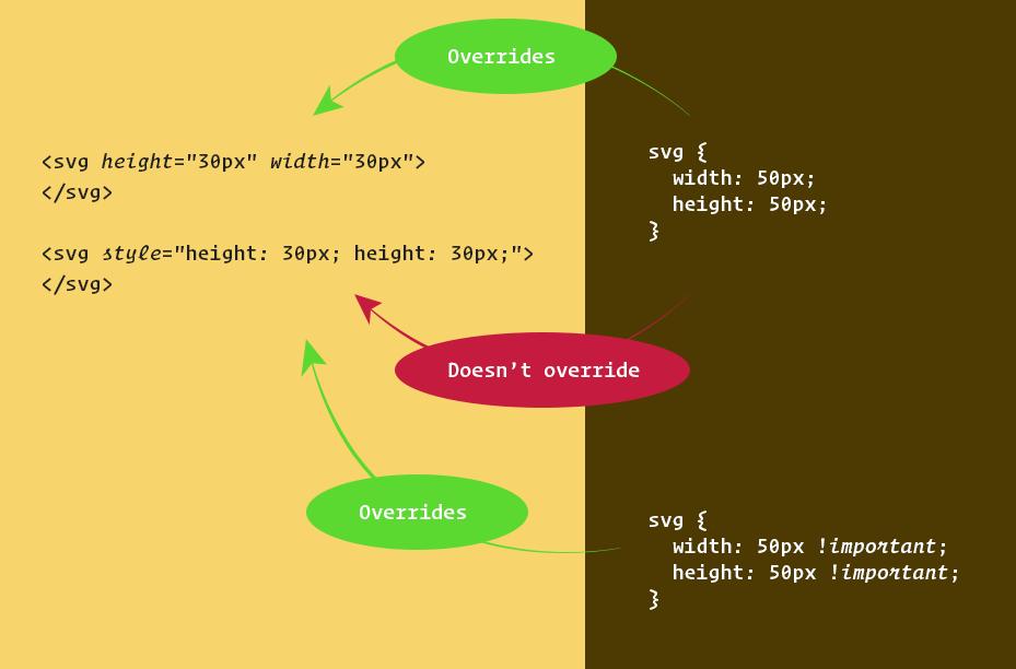 Presentation Attributes vs Inline Styles | CSS-Tricks