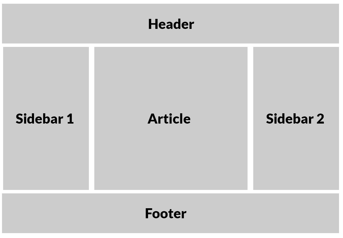 Css Grid One Layout Multiple Ways Css Tricks