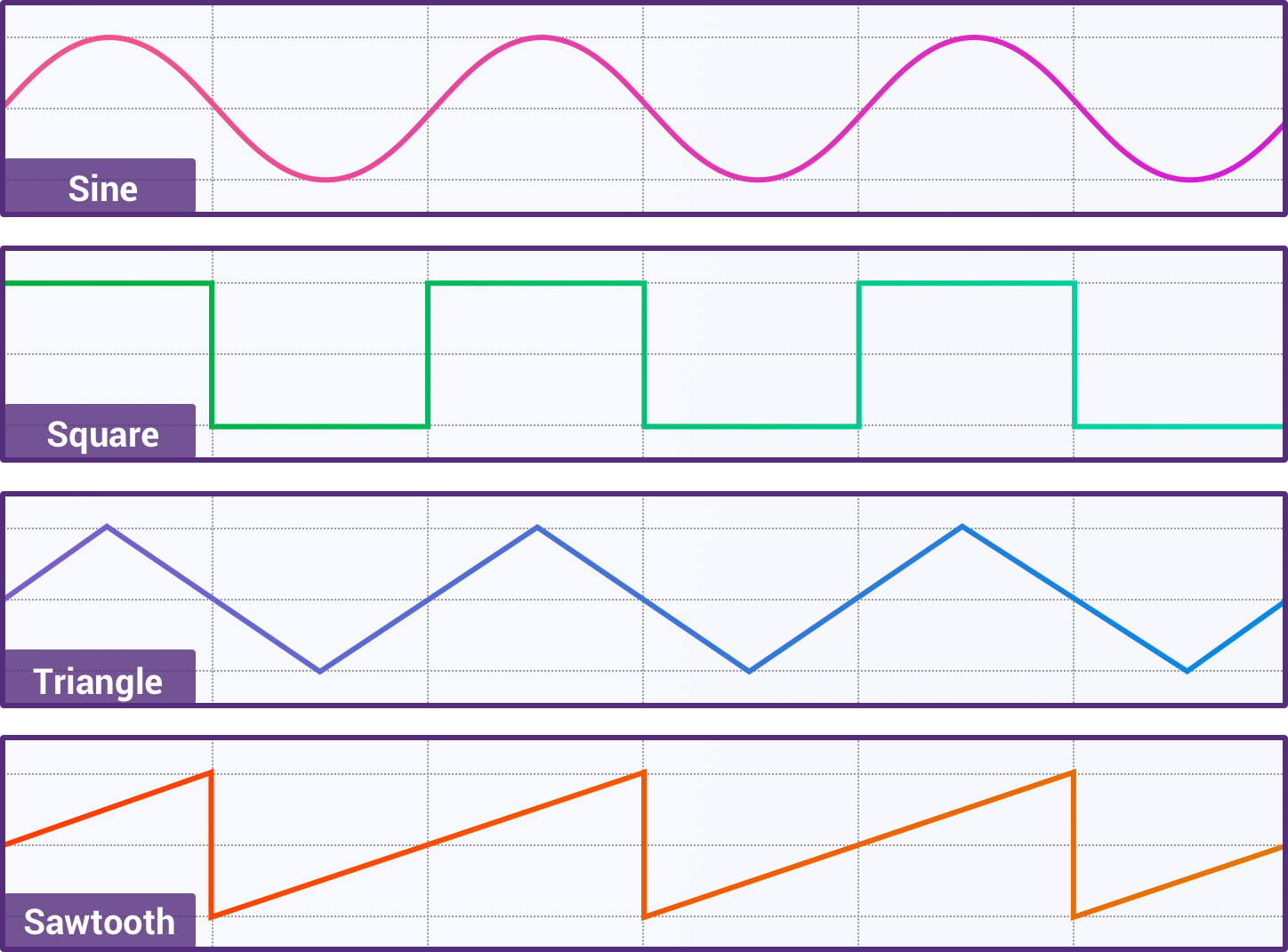Introduction To Web Audio Api Css Tricks Video Hook Up Diagram Template Stereo One Of The Most Important Features Oscillator Aside From Its Frequency And Amplitude Is Shape Waveform Four Commonly Used