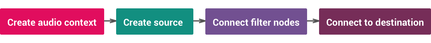 "Create audio context -> create source -> connect filter nodes -> connect to destination"" /></figure> <p>There are three types of sources: </p> <ol> <li>Oscillator – mathematically computed sounds</li> <li>Audio Samples – from audio/video files</li> <li>Audio Stream – audio from webcam or microphone</li> </ol> <h3><a href="