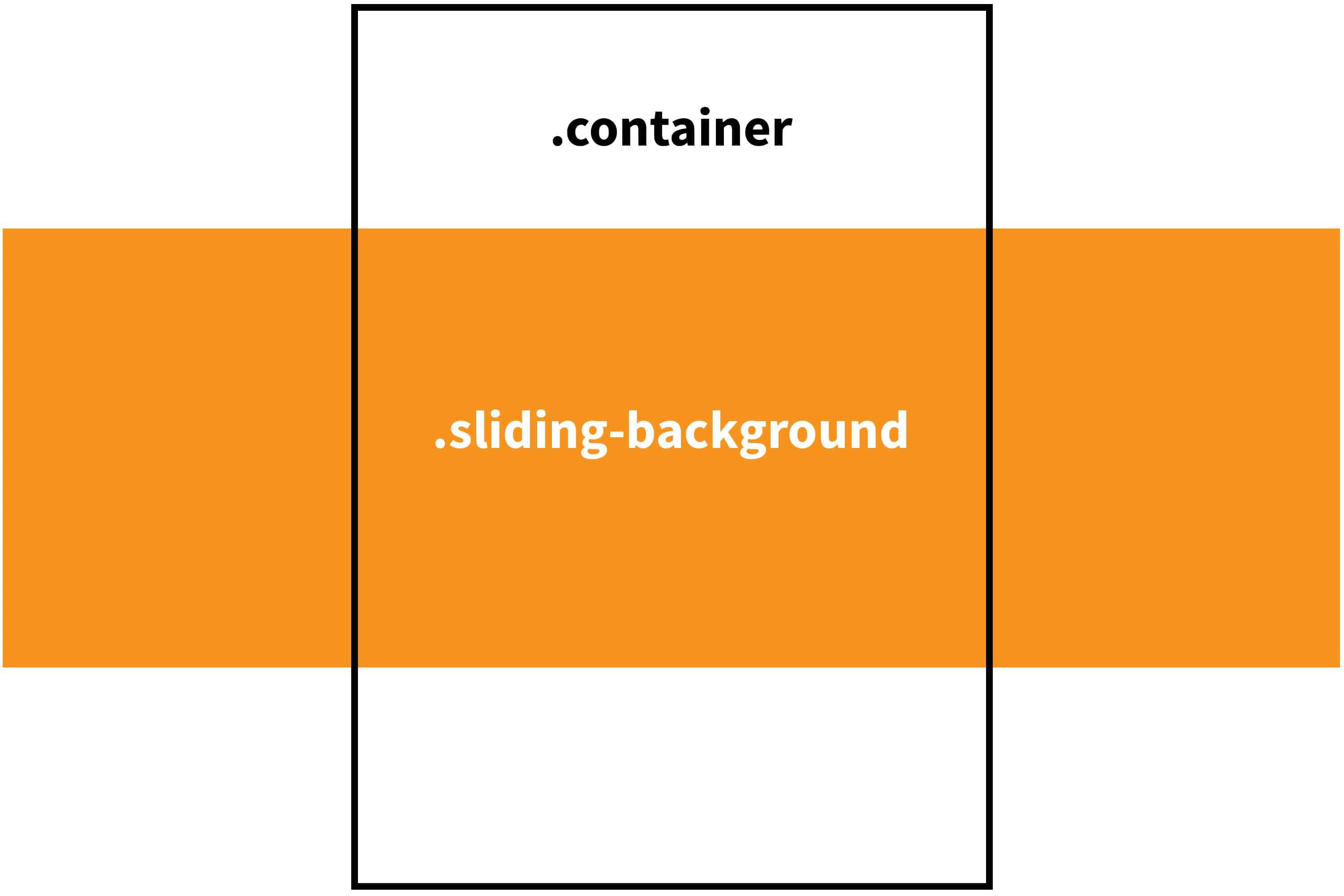 Infinite scrolling background image css tricks working with the one were calling ntainer that fits the exact width of the viewport and another were calling iding background that sits behind malvernweather Images