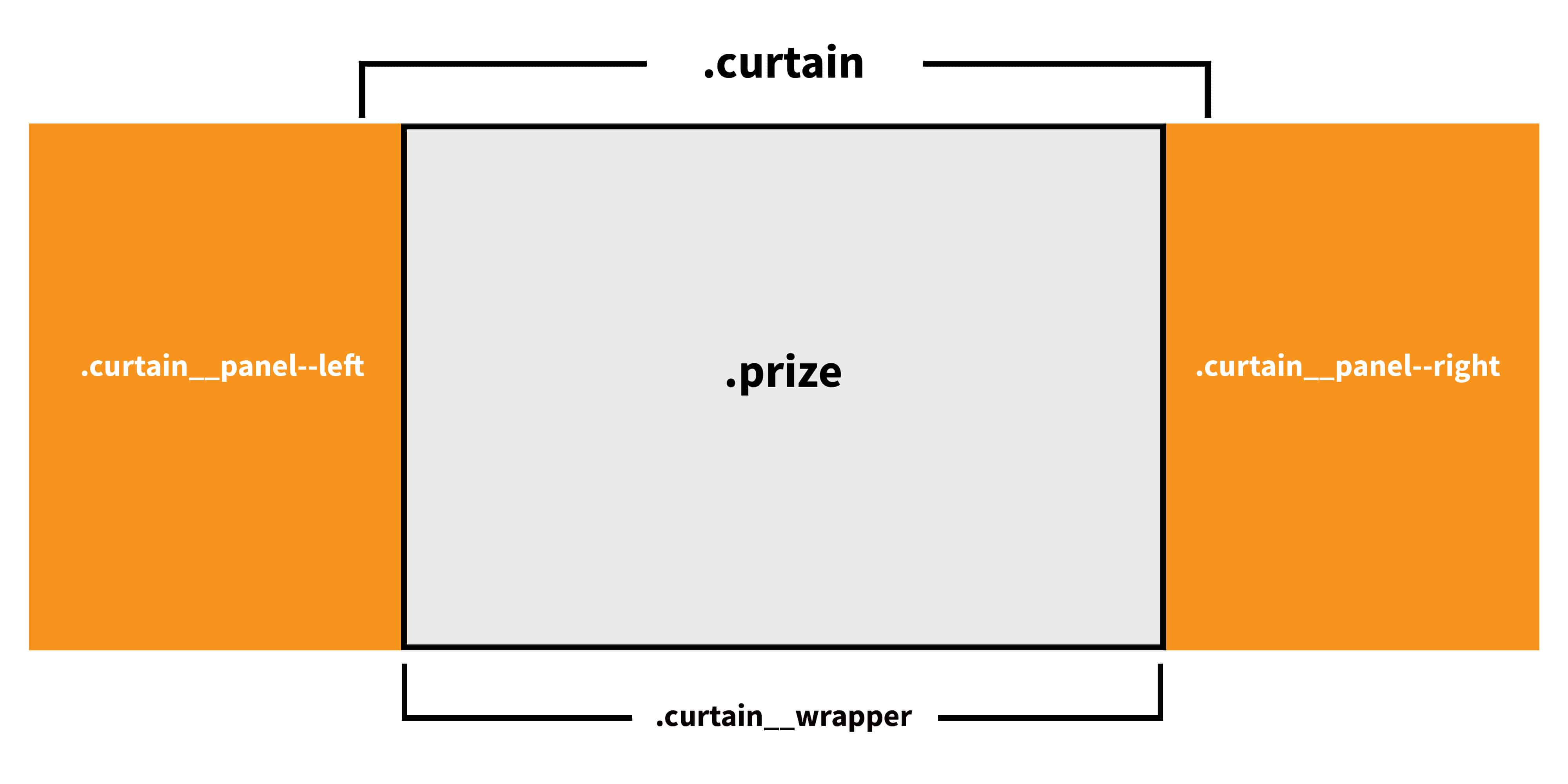 Make a dramatic curtain opening effect css tricks lets use that as the blueprint for our html malvernweather Image collections