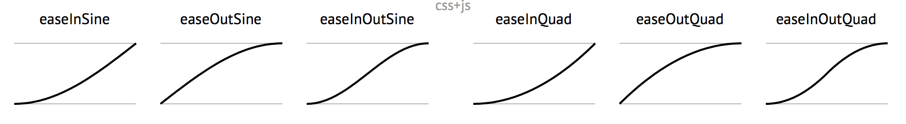 Easing Linear Gradients | CSS-Tricks