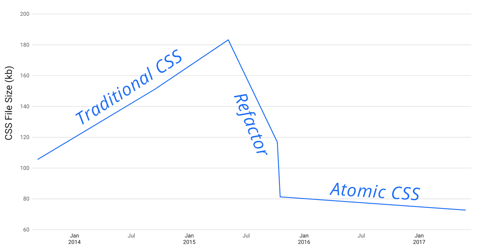Oh No! Our Stylesheet Only Grows and Grows and Grows! (The Append