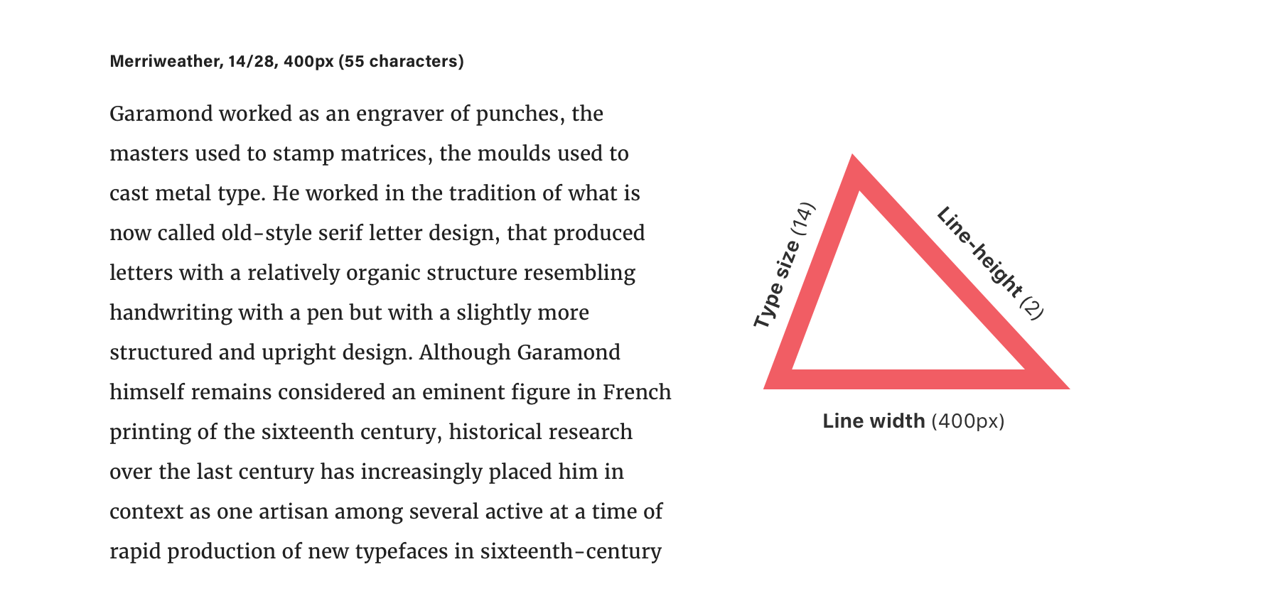 The Equilateral Triangle of a Perfect Paragraph | CSS-Tricks