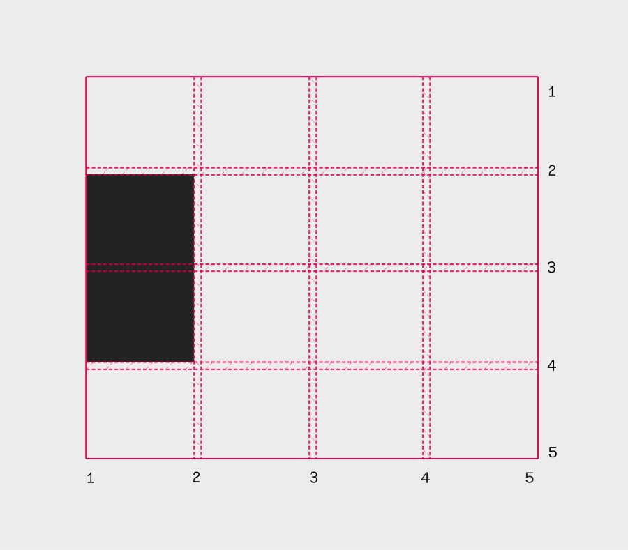 Making A Bar Chart with CSS Grid | CSS-Tricks