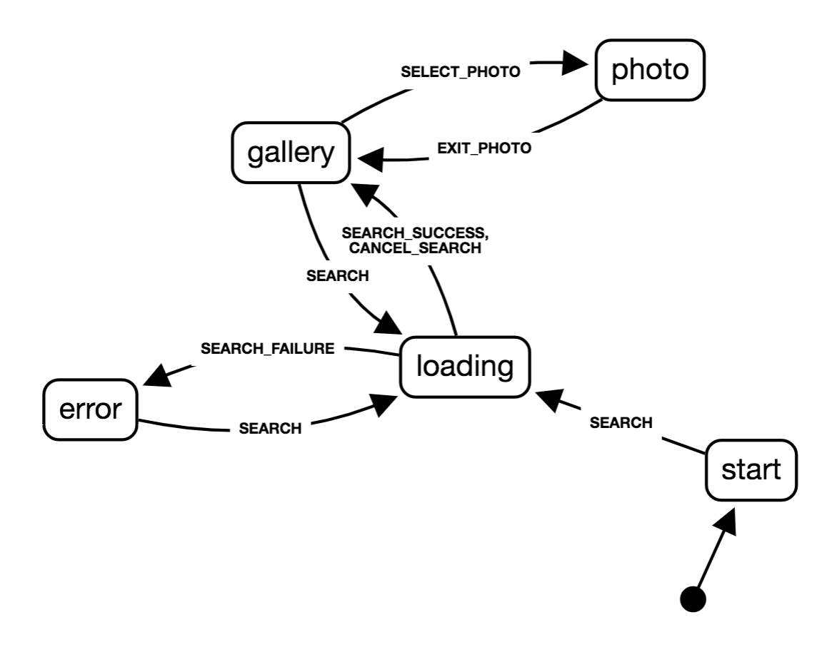 Gallery app state transition diagram