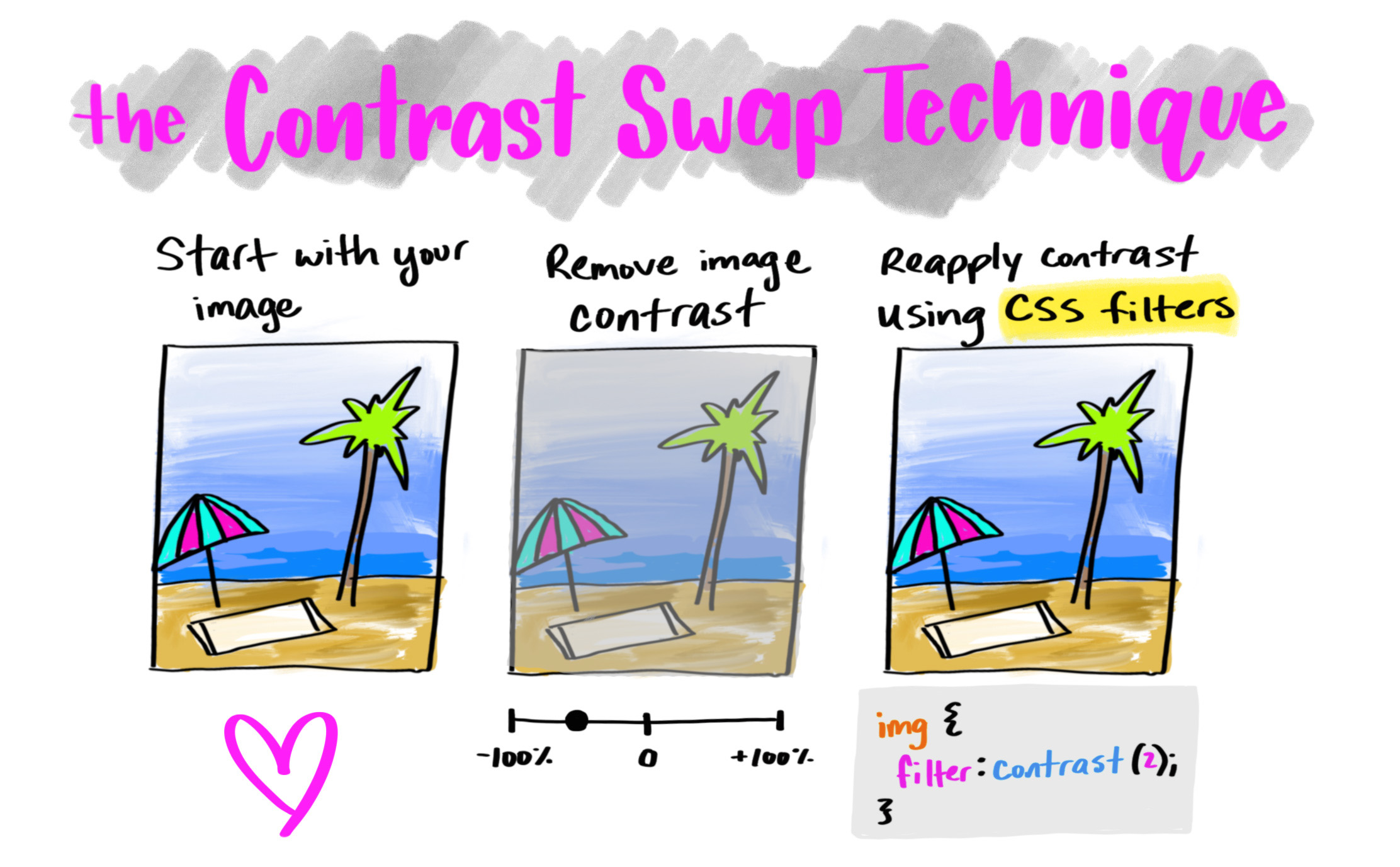 The Contrast Swap Technique: Improved Image Performance with CSS Filters | CSS-Tricks