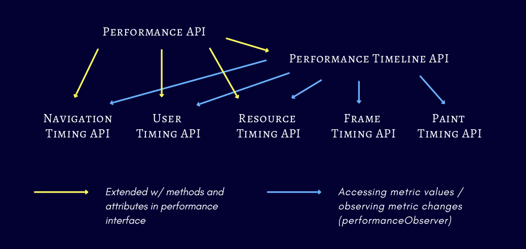 Breaking Down the Performance API | CSS-Tricks
