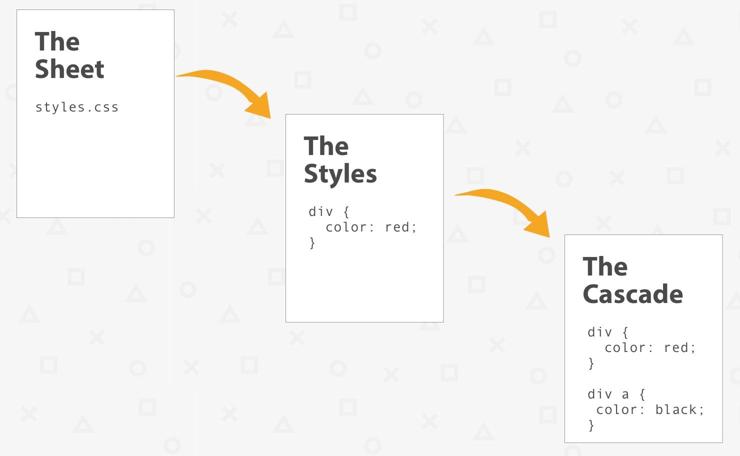 CSS Basics: The Second