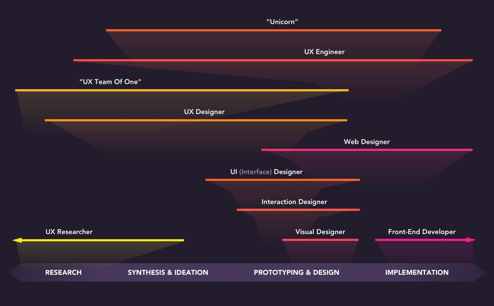 The spectrum of design roles in 2018 | CSS-Tricks