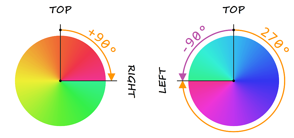 The conic gradient for the first (left) half starts from the right, which means an offset of 90° in the clockwise (positive) direction from the top. The conic gradient for the second (right) half starts from the left, which means an offset of 270° in the clockwise (positive) direction (and of 90° in the negative direction) from the top.