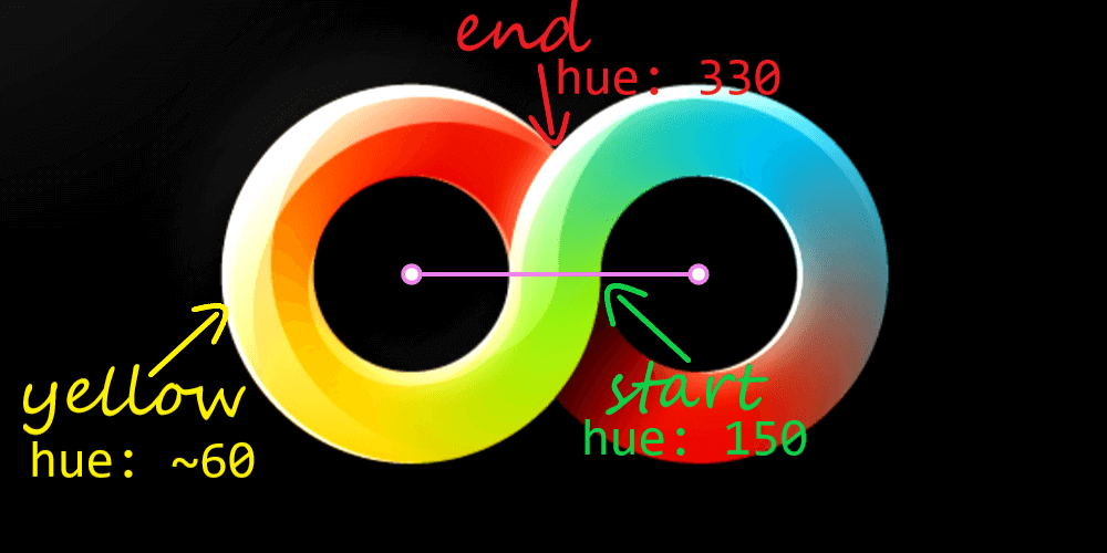 Original illustration, annotated. For the left half, our start hue is 150 (something between a kind of cyan and a kind of lime), we pass through yellows, which are around 60 in hue and end up at a kind of red, 180 away from the start, so at 330.