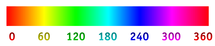 Hue scale from 0 to 360 in the HSB/HSL models.