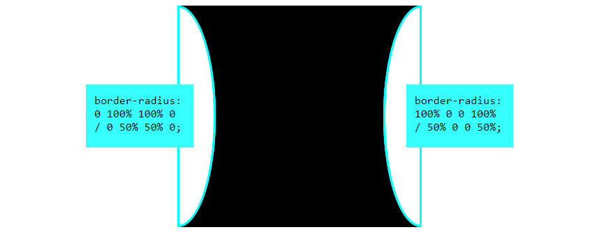 A black box that is inwardly curved on the left and right sides with a diagram showing the CSS to make it.