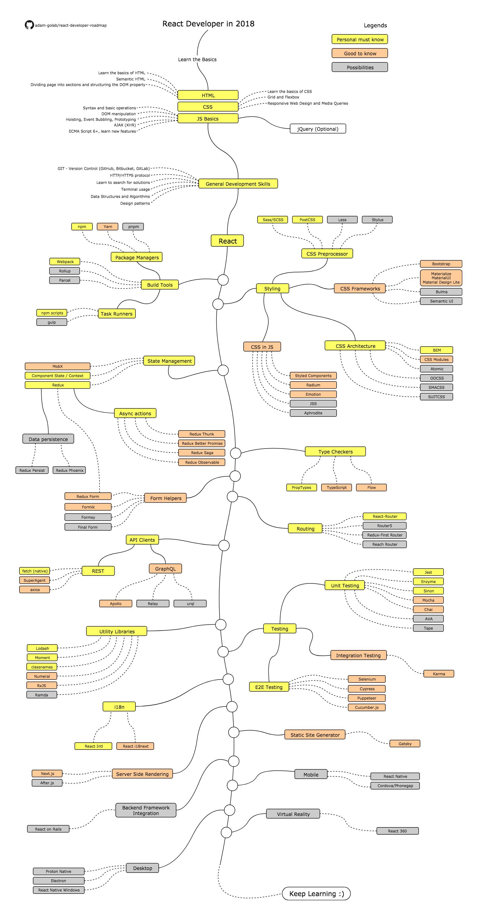 react-roadmap Developer Roadmaps design tips