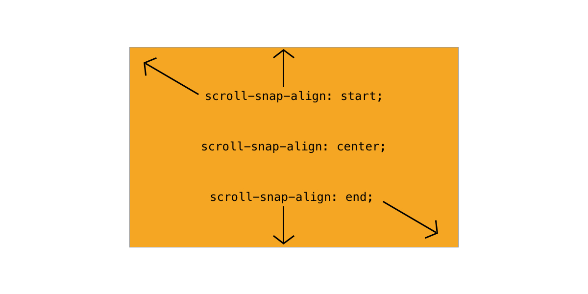 scroll-snap-align Practical CSS Scroll Snapping design tips