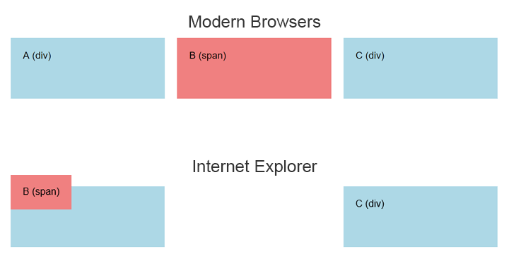 Span element works correctly in modern browsers but not in IE if using default CSS display settings.