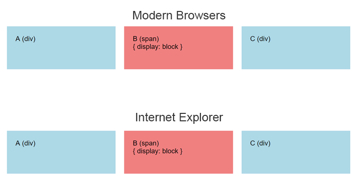 Span element works correctly in both modern browsers and in IE if the span is set to display block.