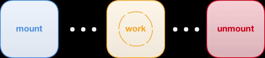 lifecycle A Minimal JavaScript Setup design tips