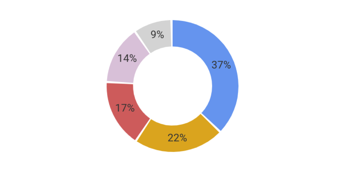 Building a Donut Chart with Vue and SVG | CSS-Tricks