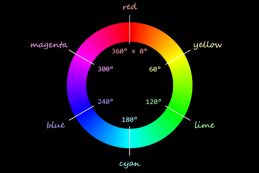 Shows the red being at 0° (which is equivalent to 360° since the hue is cyclic), the yellow at 60°, the lime at 120°, the cyan at 180°, the blue at 240° and the magenta at 300°.