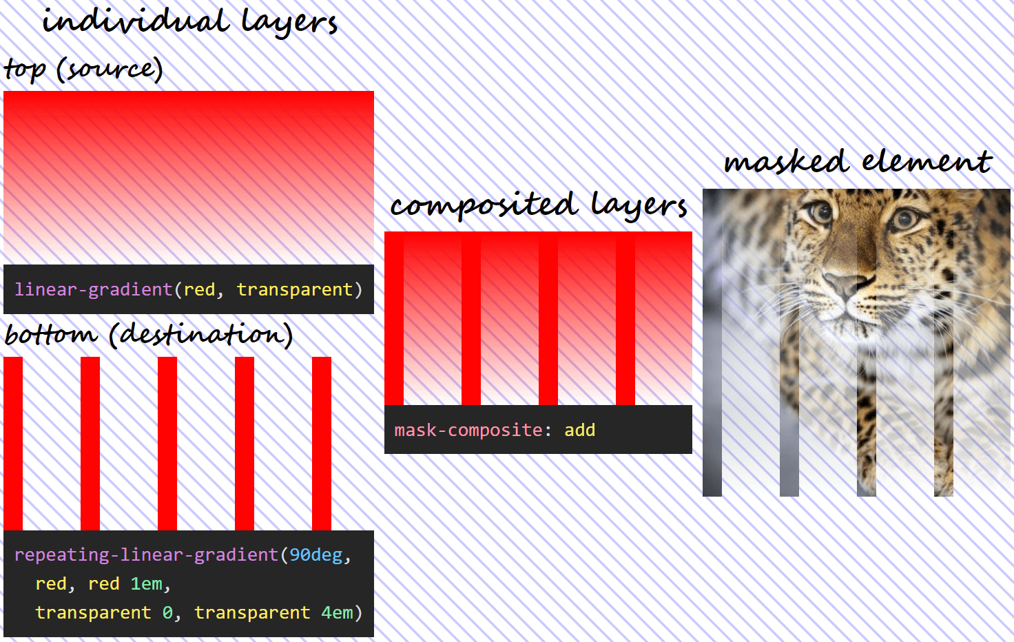Three column illustration of mask-composite: add in action. On the first column, we have the individual gradient layers (both the visual results and the generating code). On the second column, we can see what the layer resulting as a result of compositing using the add operation looks like. And on the third column, we see this resulting mask layer applied on an image of an Amur leopard. Wherever either layer is fully opaque, our image is fully opaque (not masked out at all). Wherever both layers are fully transparent, our image is fully transparent (completely masked out) as well.  - composite val 0 add - Mask Compositing: The Crash Course