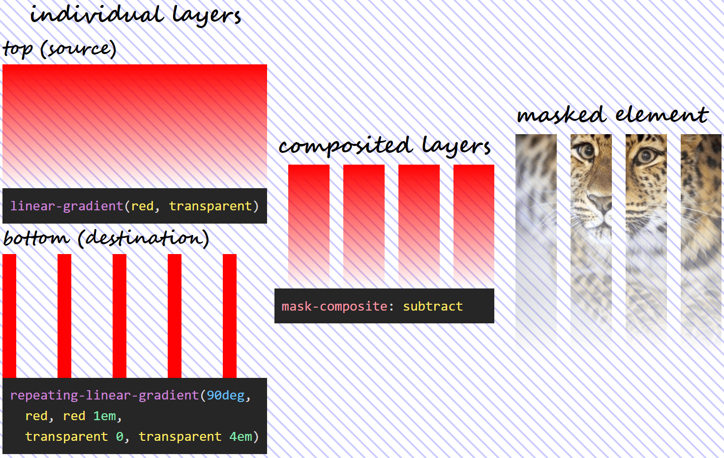Three column illustration of mask-composite: subtract in action. On the first column, we have the individual gradient layers (both the visual results and the generating code). On the second column, we can see what the layer resulting as a result of compositing using the subtract operation looks like. And on the third column, we see this resulting mask layer applied on an image of an Amur leopard. Wherever the top (source) layer is fully opaque or the bottom (destination) layer is fully transparent, our image is fully transparent (completely masked out) as well.  - composite val 1 subtract - Mask Compositing: The Crash Course